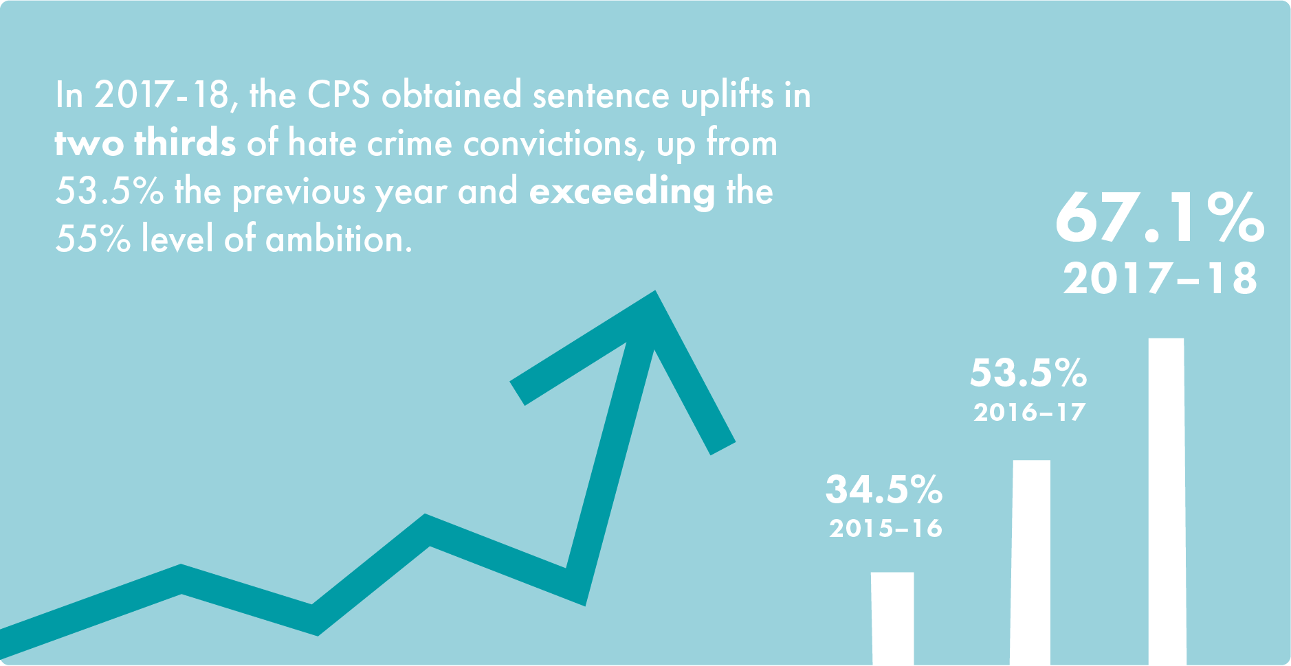 infographic - sentence uplifts 2018