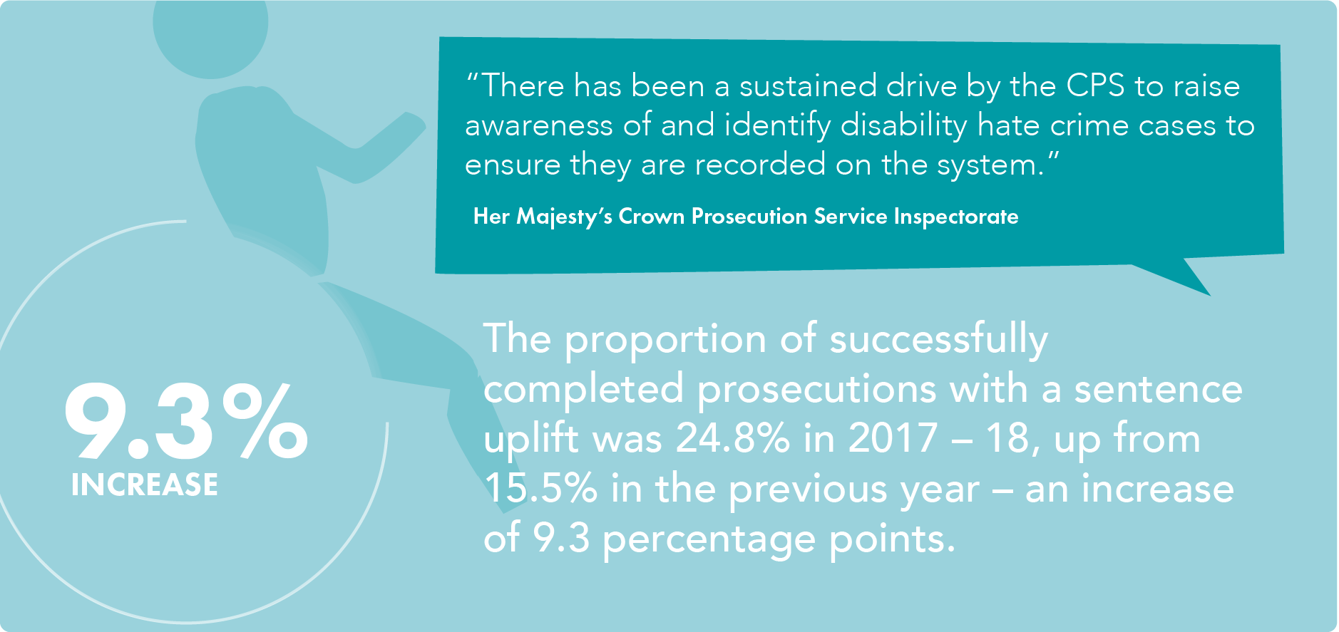 infographic - disability hate crime sentence uplifts 2018